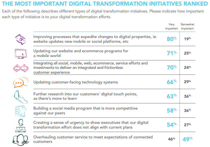 digital transformations ranked