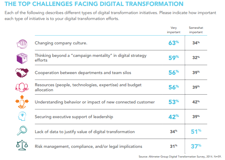 top challenges for digital transformations